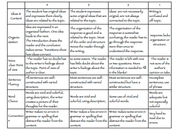 essay judging rubric Evaluation rubric for written summaries of journal articles criteria outstanding very good good satisfactory unacceptable appropriate details.