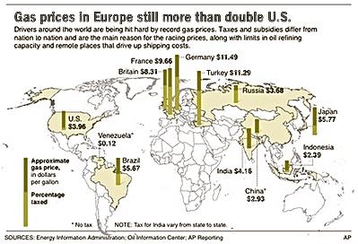 Gas Prices: Gas Prices Usa