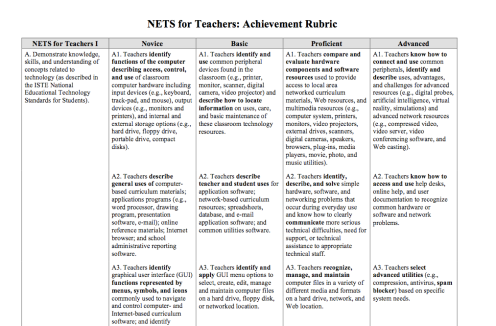 RUBRIC TO EVALUATE TEACHER USE