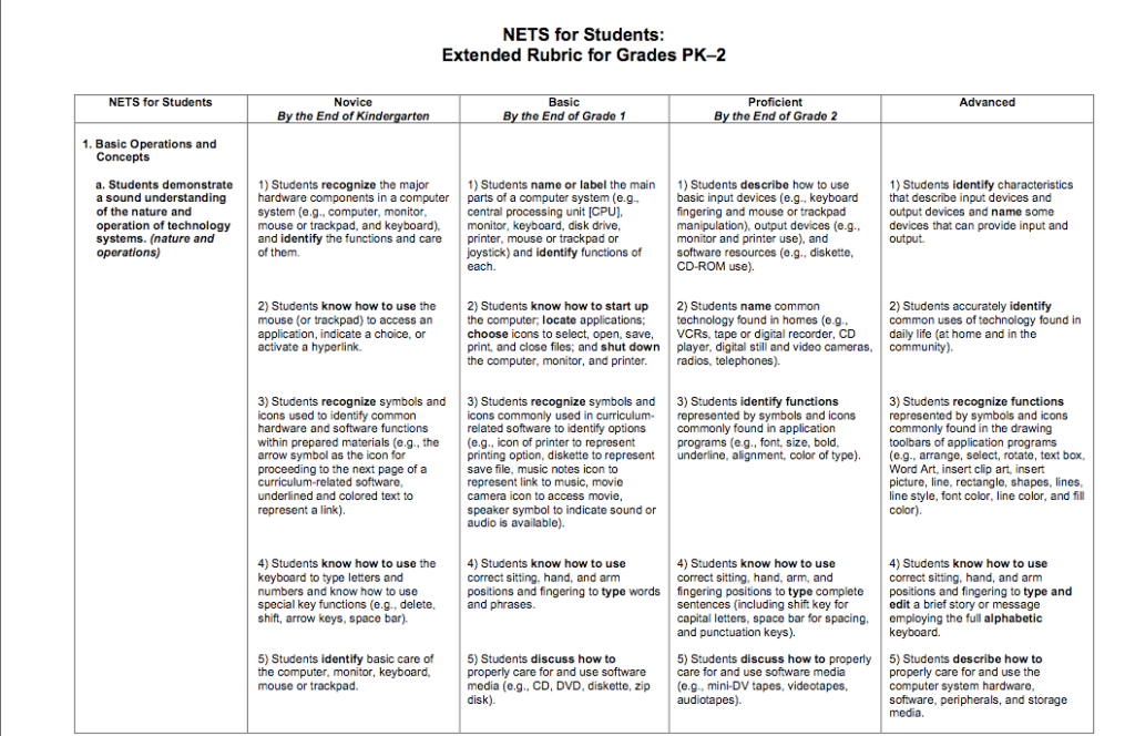 science research paper rubric for elementary
