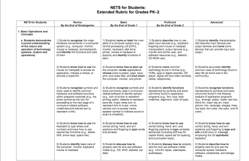 TEHCNOLOGY RUBRIC FOR GRADES K-2