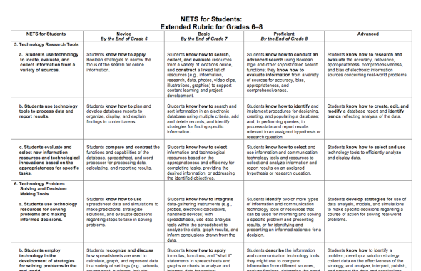 TECHNOLOGY RUBRIC 6-8
