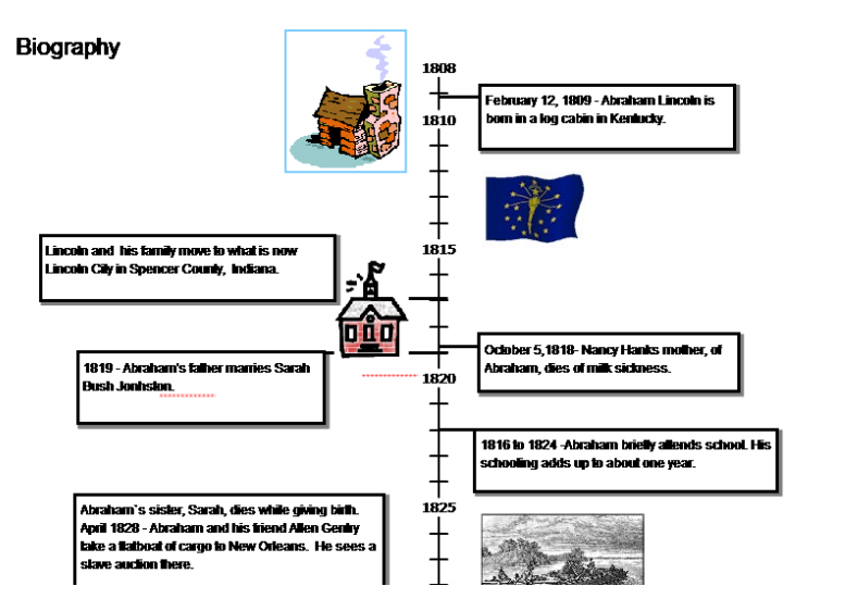 Timeline A Way To Look At History Stuff From Room 311